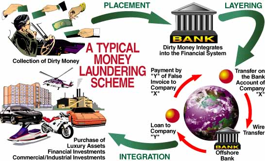 Money Laundering Scheme: Counter-Terrorism Financing